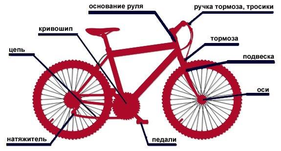 скрежет при вращении колеса велосипеда нервно курят